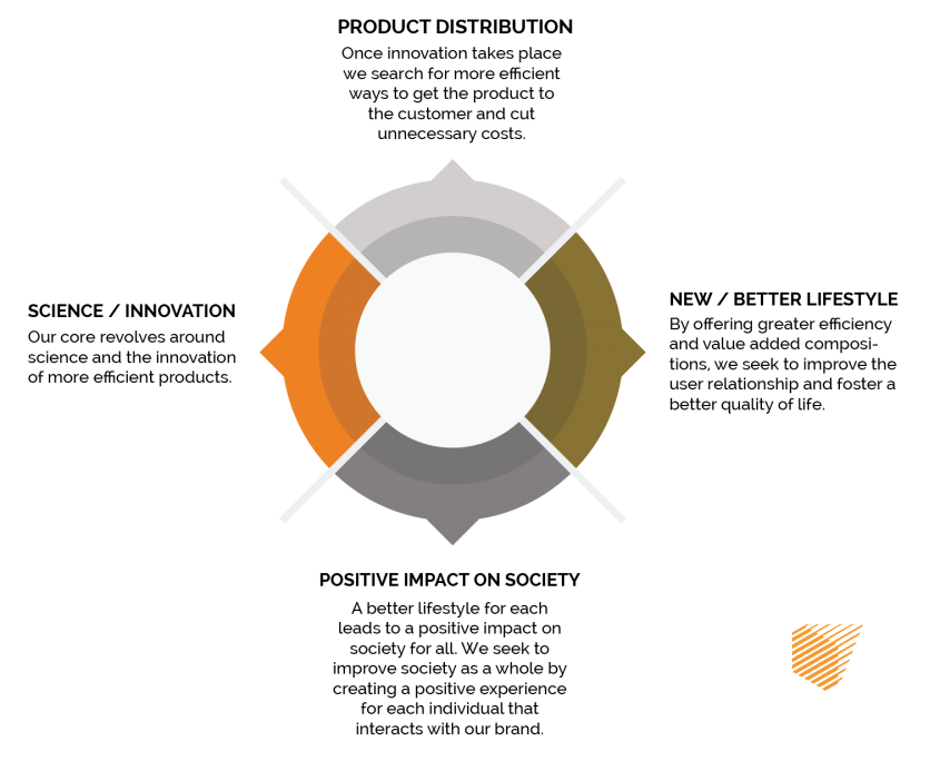 An icon that represents Rayno's core mission of science, product distribution, better lifestyles, and a positive impact on society.