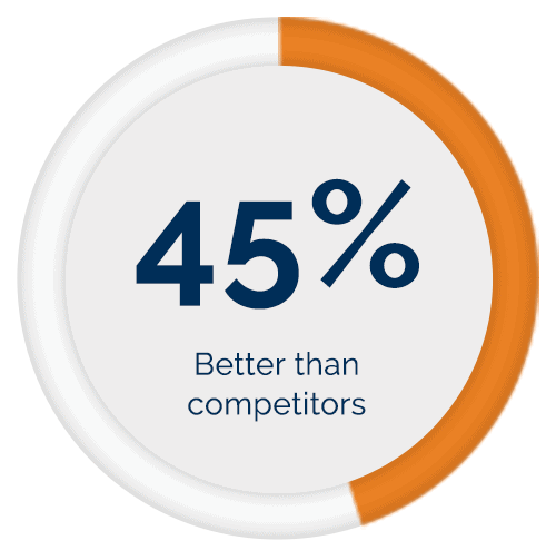 Rayno Phantom Film scores 45% better on the clarity scale than the leading competitors for products without release.