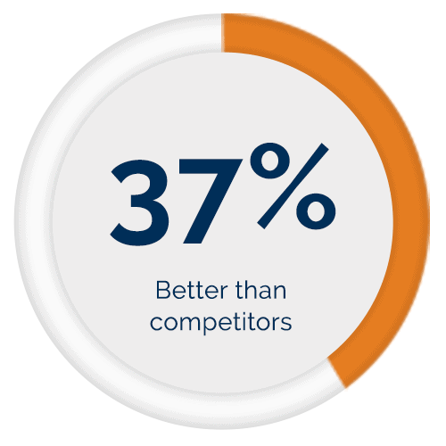 Rayno Phantom Film scores 37% better on the clarity scale than the leading competitors for products with release.