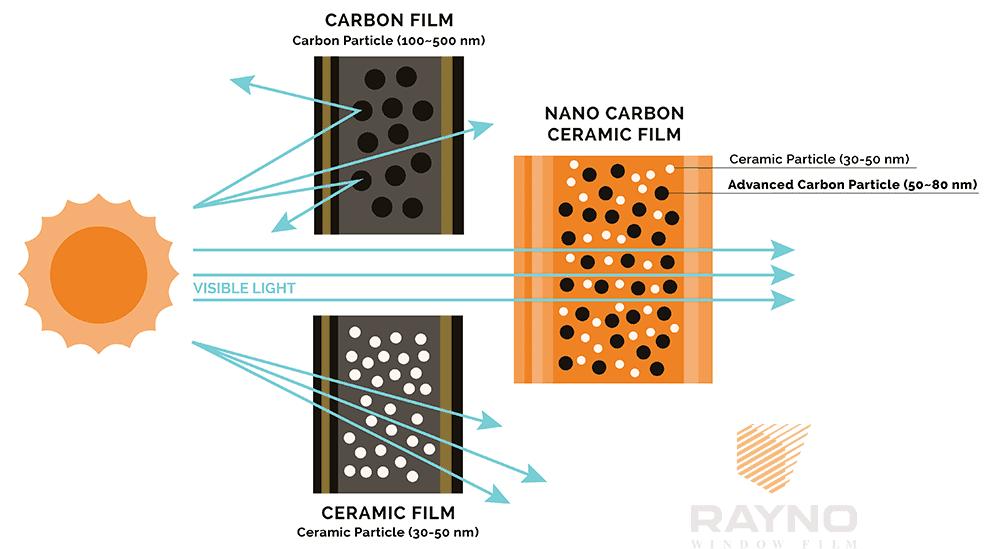 Nano Carbon Amp Ceramic Window Tint Technology Rayno
