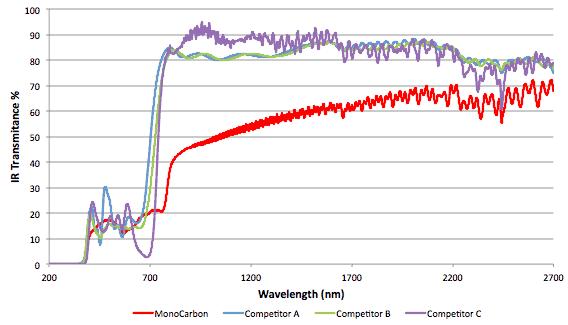 MonoCarbon IR Transmittance