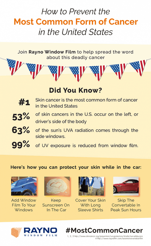 Rayno Skin Cancer Infographic