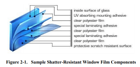 Shatter-Resistant Window Film